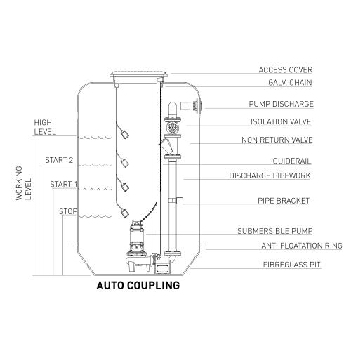 Auto Coupling